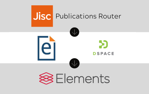 Extending Open Access monitoring with the Jisc Publications Router 1