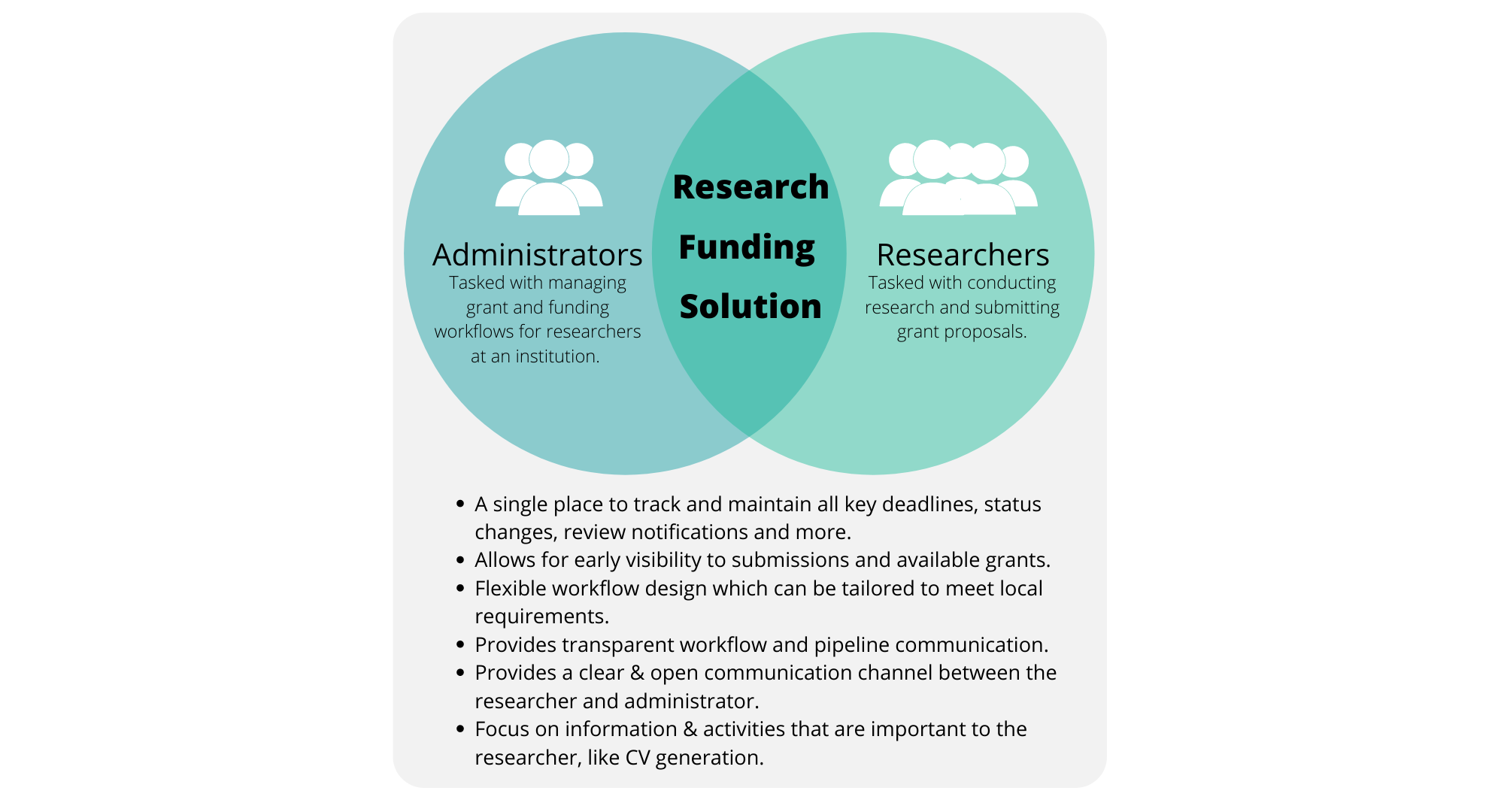 Research Funding Solution 12